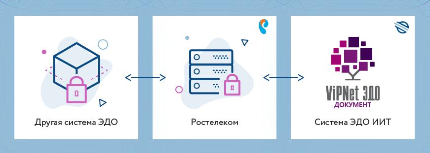 Vipnet электронная отчетность регистрация в пфр ип в 2019 году